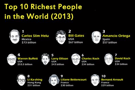 top 10 richest in the world