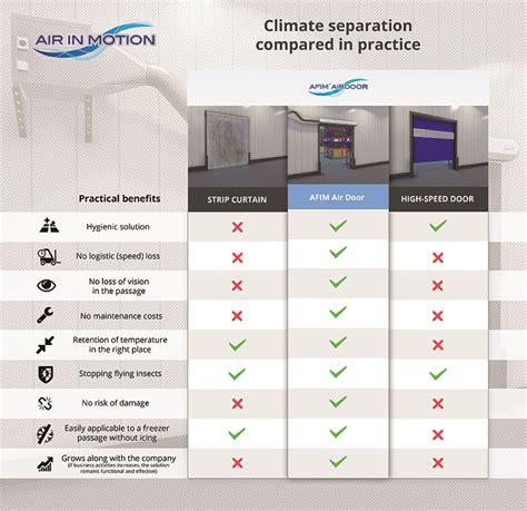 freezer air curtain strip curtain high speed door or air curtain for cold storage