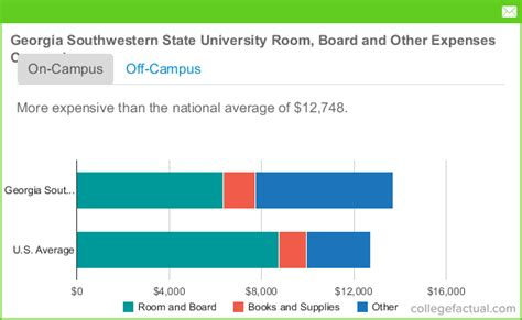 Southwestern State Mba Tuition by Southwestern State Room And Board Costs