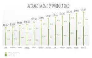 pharmaceutical sales salary pharma rep salary report by