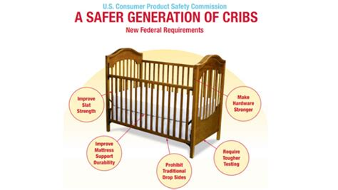 Crib Safety Guidelines by New Crib Standards From U S Consumer Product Safety Commission June 2011 Cribs Banned