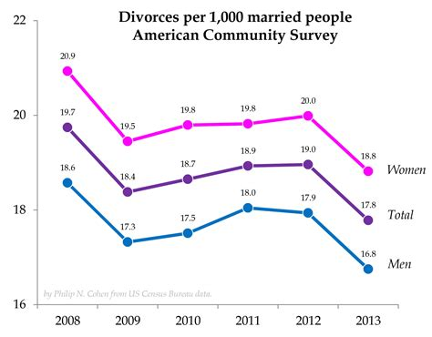divorce rate 2016 december 2014 family inequality page 2
