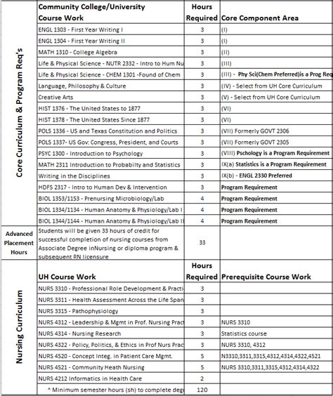 Mba Degree Plan Uh by Uh Business Degree Plan Transfer