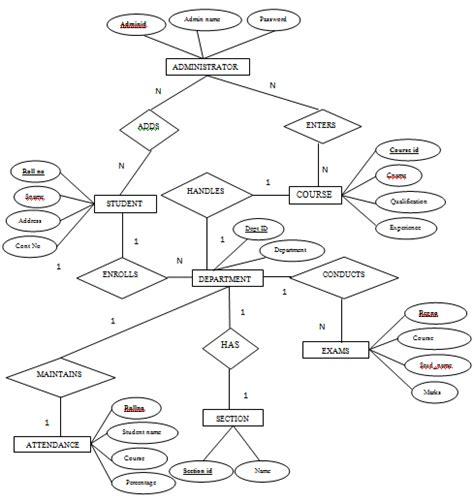 er diagram for college management sanjay gharde january 2014