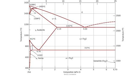 explanation of iron carbon diagram iron carbon diagram simple explanation gallery how to