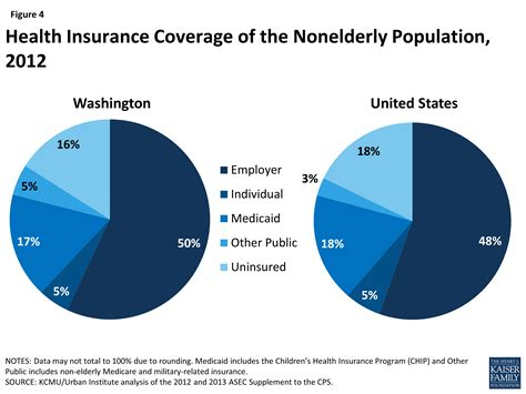 Health Insurance While Getting Mba by The Washington State Health Care Landscape The Henry J