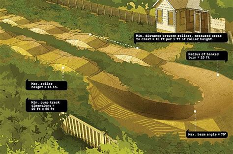 design your own motocross 18 best back yard pump tracks images on pinterest