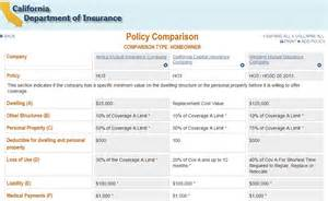 home insurance comparison chart new tool helps consumers shop for home and renter