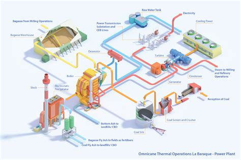 layout and operation of thermal power plant thermal power plants omnicane