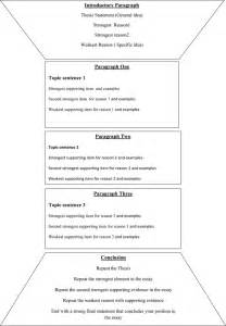 Structure For Writing An Essay by Welcome To Academic Writing Wizard