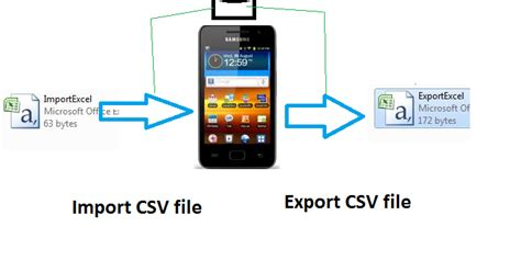 android sharedpreferences exle android tutorials and tips import and export excel csv file into sqlite android
