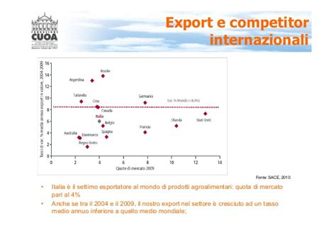 Export Management Notes For Mba by Definizione Ed Execution Della Strategia Per Il Settore