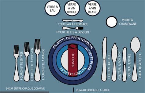 Comment Dresser Une Table A La Francaise