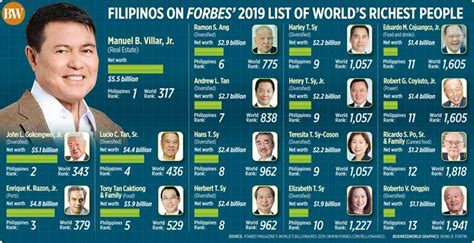 filipinos on forbes 2019 list of world s richest businessworld