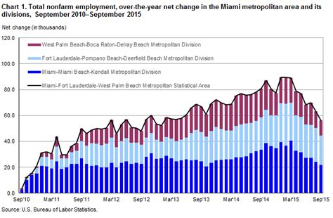 Miami Mba Hjob Placement by Miami Area Employment September 2015 Southeast