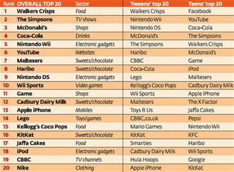 kids index kids brand index 2011 revealed favorite childrens brands