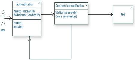 diagramme de classe s authentifier memoire conception et r 233 alisation d un site web