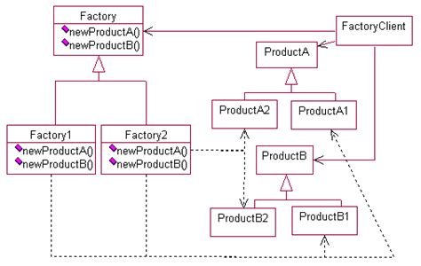 factory pattern exles c design patterns abstract factory