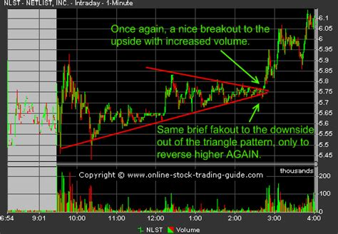 volume pattern trading using an intraday breakout strategy