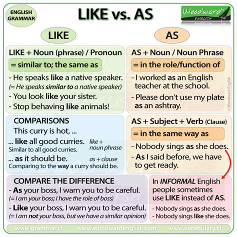 what does images in english like vs as difference english grammar as if