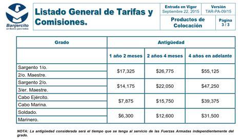Tabla De Prstamos A Jubilados Fondo De Beneficios | tabla de prstamos a jubilados fondo de beneficios pr 233