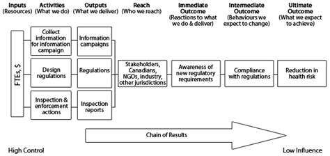 regulatory plan template handbook for regulatory proposals performance measurement