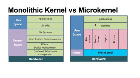 different styles of architecture types of kernel youtube