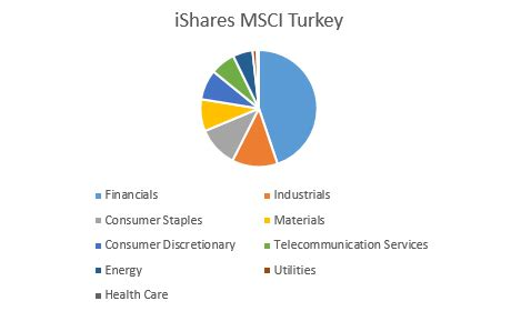 tur ishares msci turkey etf etf quote cnnmoneycom tur the market responses to erdogan s victory ishares