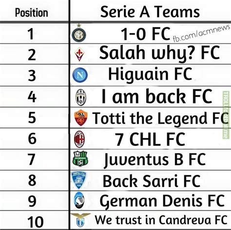 Series A Table by Serie A Table Troll Football