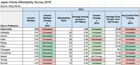 what surveys are required when buying a house yearly income to buy a house 28 images from low incomes rocketing house prices and