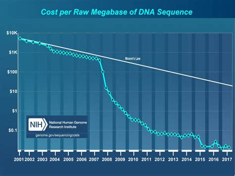illumina sequencing cost update on genome sequencing costs nextbigfuture