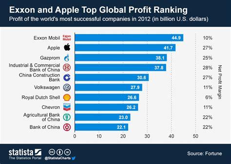 mobil petroleum company inc chart exxon and apple top global profit ranking statista
