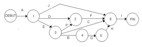 diagramme pert pdf gestion de projet r 233 aliser le diagramme de pert cours