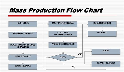 production flowchart mass production flow chart