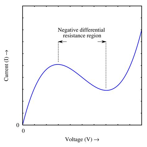 what is a negative resistor what is negative resistance electrical engineering stack exchange