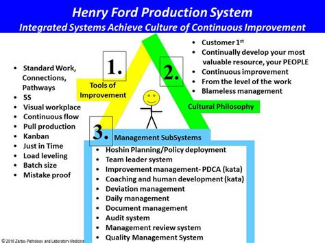 henry ford health system detroit mi what is henry ford production system henry ford