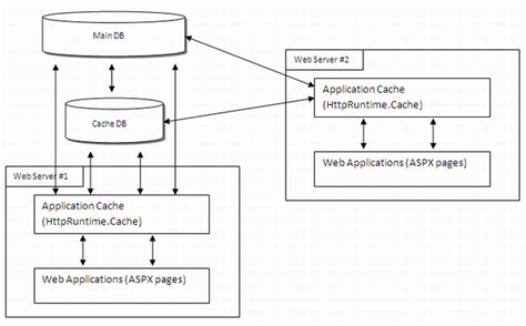 web application system architecture diagram architecting net web applications for scale performance