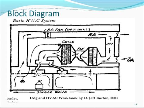 block diagram of hvac system tattlr info