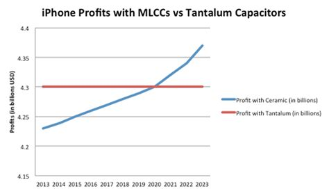 tantalum capacitors price the solution apple and the democratic republic of the congo