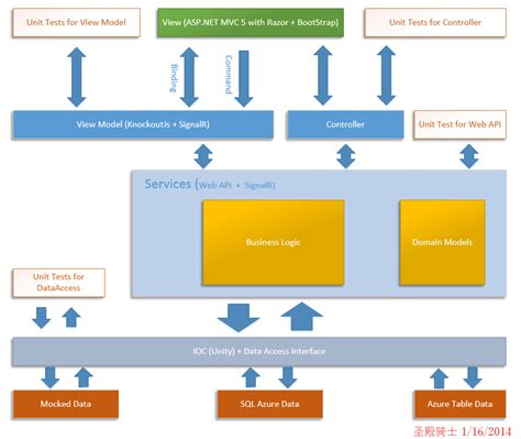 design application in net architecture design asp net mvc knockout web api signalr