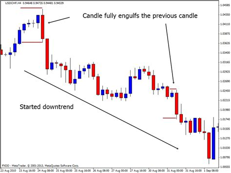 pattern nel trading come fare forex trading price action