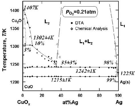 air phase diagram phase diagram of air wiring diagram schemes