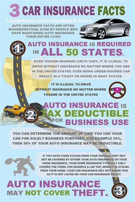 Best Quotes Auto Insurance by 24 Best Insurance Facts Images On