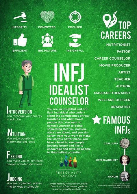 the right and wrong stuff how brilliant careers are made and unmade books infj personality