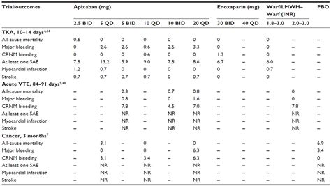 eliquis 25 mg film coated tablets summary of product eliquis 25 mg film coated tablets summary of product full
