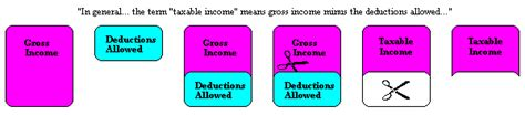 irc section 63 taxable income 26 usc 63