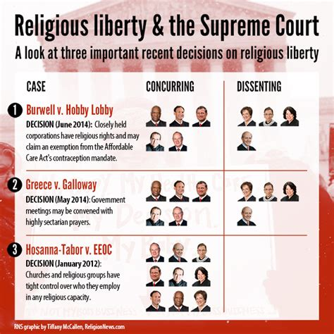 hobby lobby supreme court five takeaways from the hobby lobby religion news