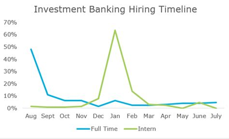 Mba Investment Banking Australia by Top Industries And Their Mba Recruiting Timelines