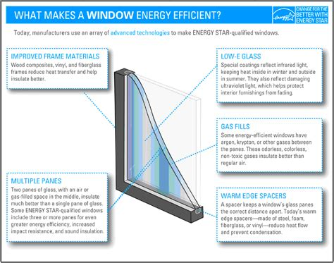 energy efficient doors efficiency windows and doors buildingsustainablecities