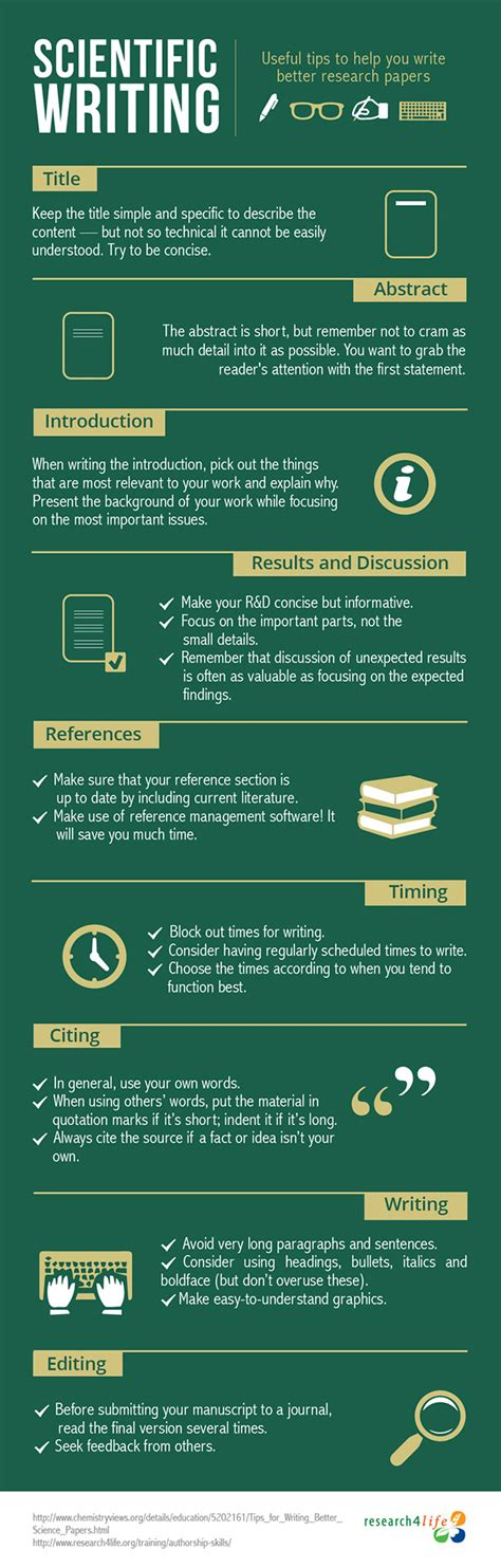 tips for writing papers infographic how to write better science papers